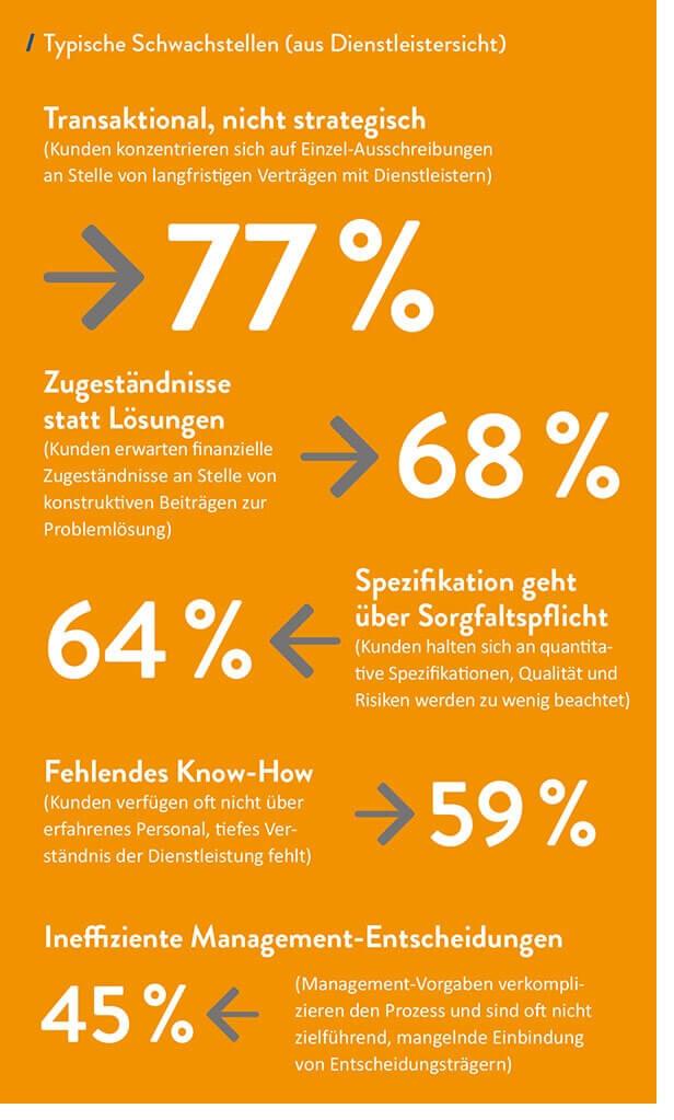 Infografik: Typische Schwachstellen im Contractor Management