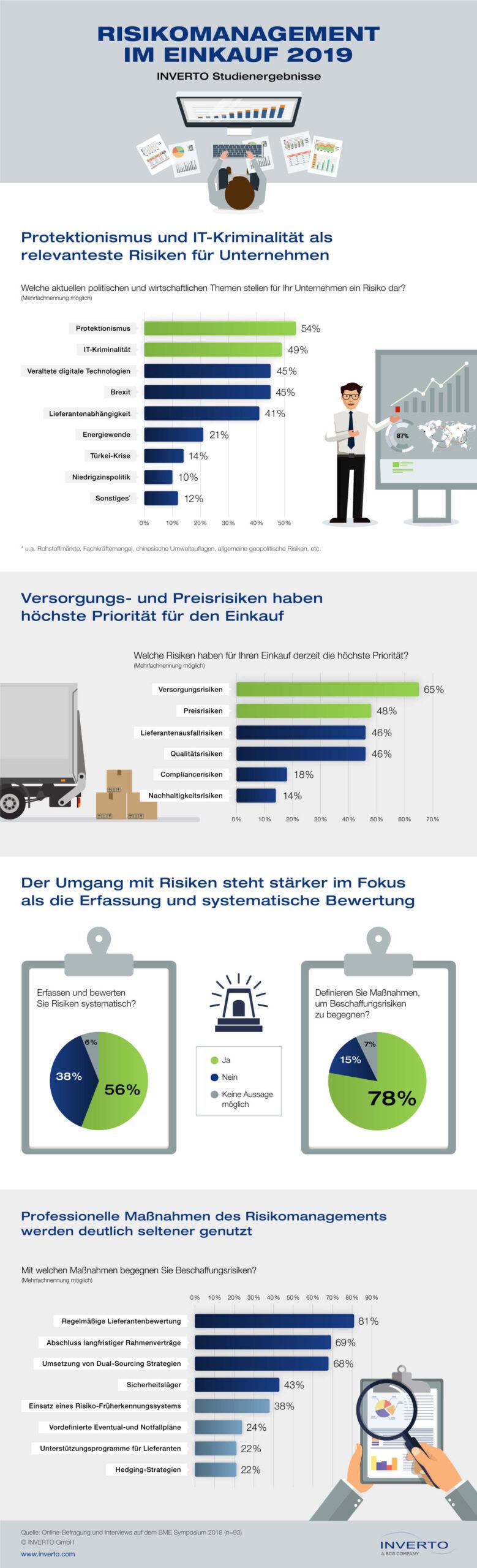 Infografik zum Thema Risikomanagement im Einkauf 2019