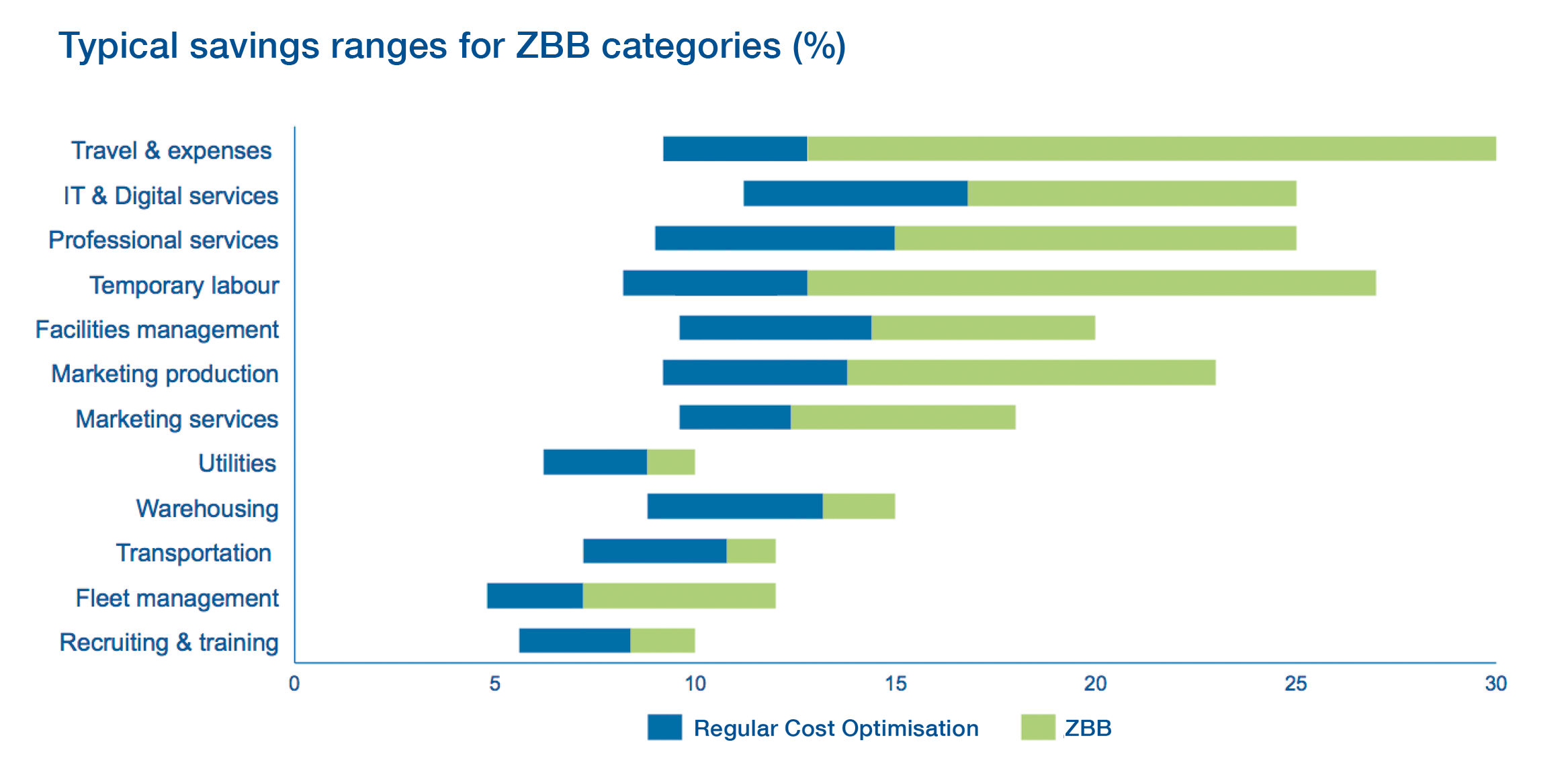 Chart: Typical savings ranges for ZBB categoires in perecent