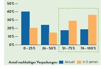 Diagramm: Anteil an nachhaltigen Verpackungen in Prozent