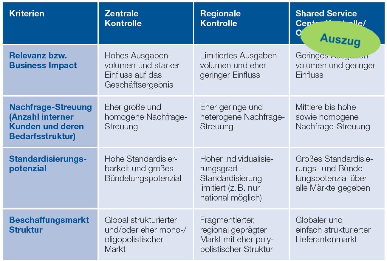 Auszug Tabelle: Zuteilung der taktischen Aufgaben