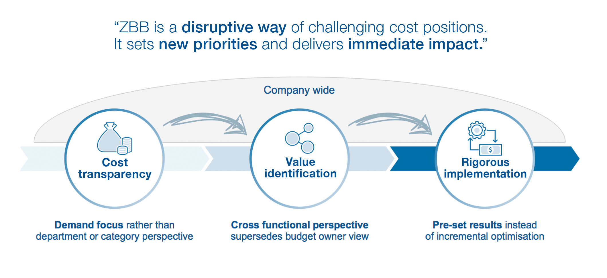 Infographic: ZBB is a disruptive way of challenging cost positions